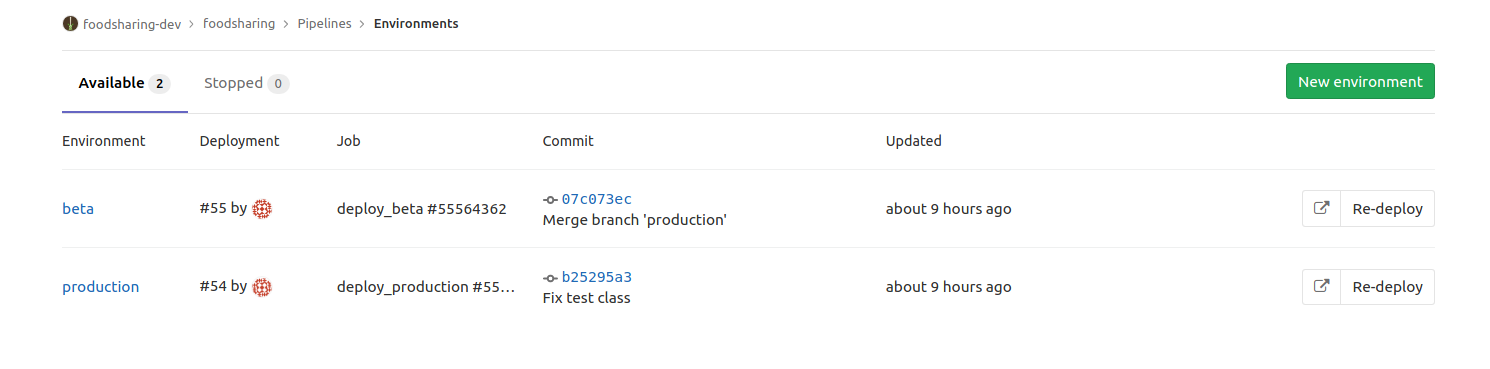 Gitlab environments